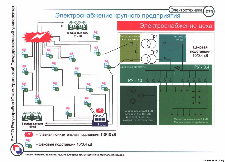 Требования к схемам электроснабжения промышленных предприятий
