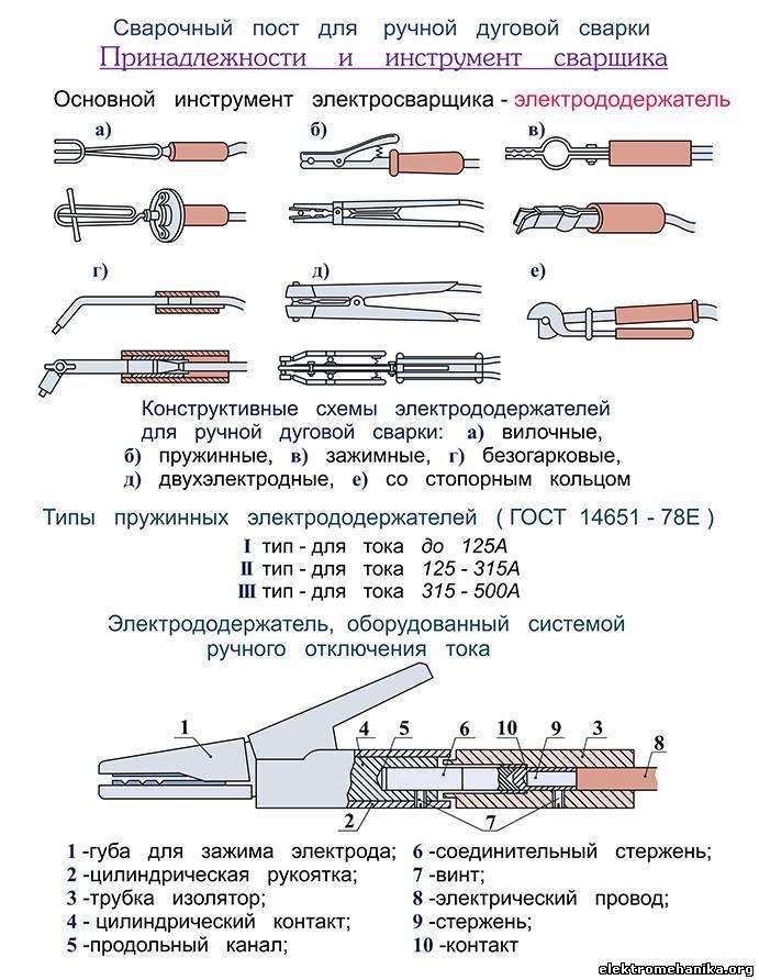Инструменты сварщика