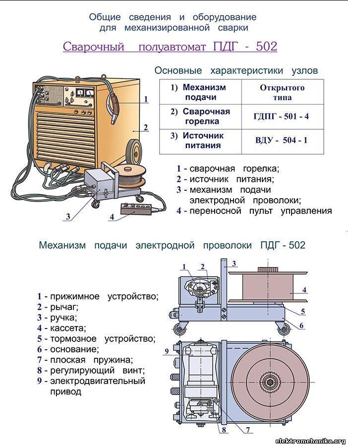 0 · Схема полуавтомата