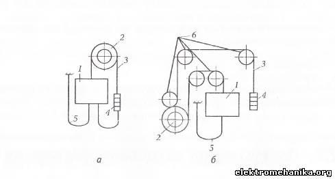 Кинематические схемы лифтов с